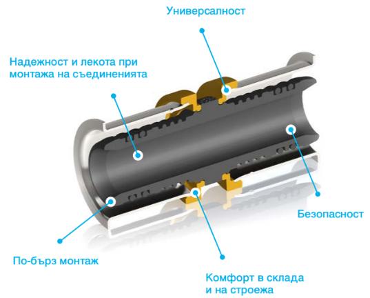 система Kan Therm Press LBP - РУВИК ООД