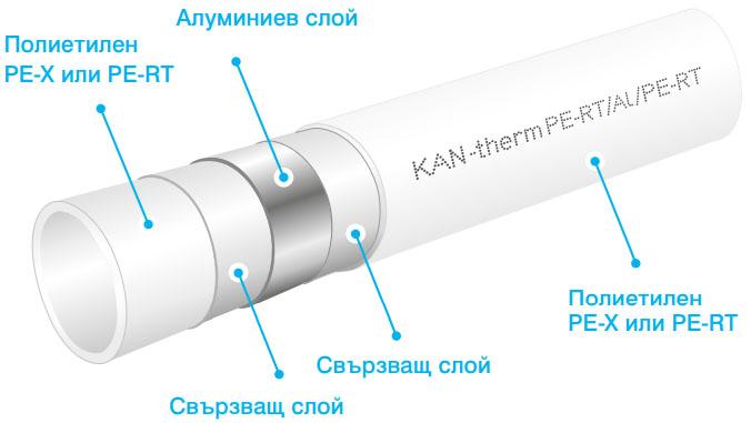 алуминиев слой - KAN therm LBP